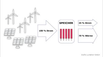 Speichersysteme für Wärme und Strom sind Thema auf der MeLa