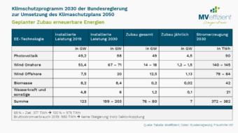 Klimaziele 2030 – Nur mit mehr Energieeffizienz möglich