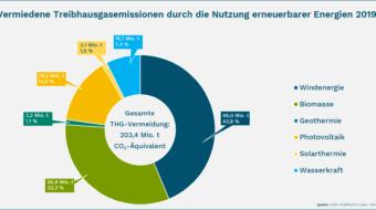 2019: Erneuerbare vermeiden 203,4 Mio. Tonnen Treibhausgas