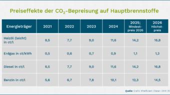Preissteigerung für Brennstoffe durch die CO2-Abgabe von 2021 bis 2026