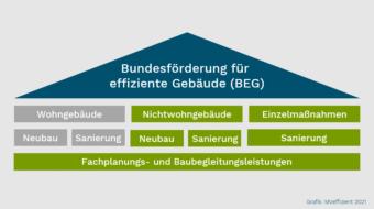 Bundesregierung bündelt ab 2021 Förderprogramme im Gebäudebereich