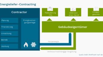 Contracting – Energieeffizienz vom Dienstleister