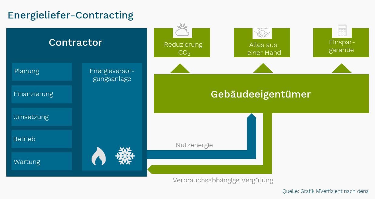 BU: MVeffizient-Stammtisch gibt Einblick in die unterschiedlichen Contracting-Modelle und zeigt auf welche Aufgaben der Contractor als Dienstleistung übernimmt (Abbildung: LEKA MV)