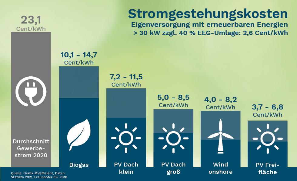 BU: Stromgestehungskosten erneuerbarer Energien im Vergleich zum Gewerbestrompreis vom Energieversorger (Grafik: LEKA MV).