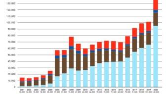 2020: Absatz von Wärmepumpen steigt um 40 %